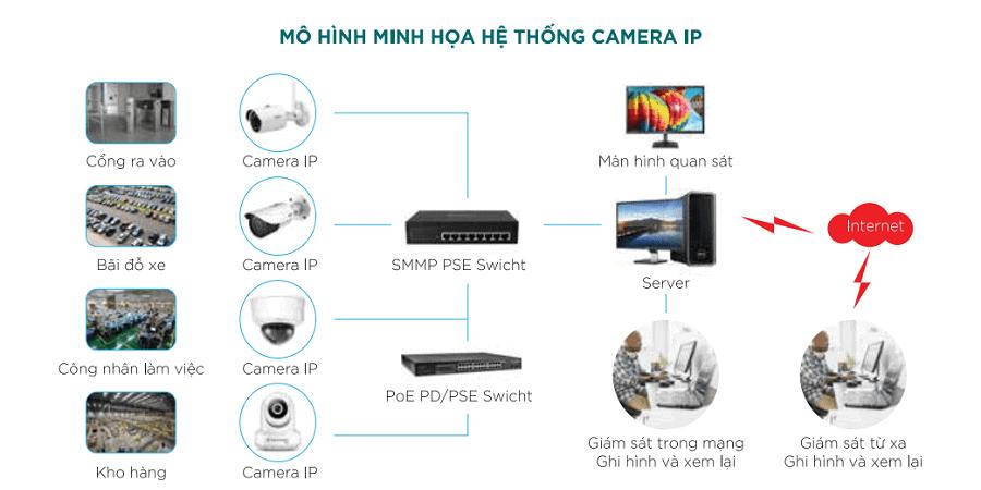 lắp đặt camera IP